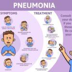 πνευμονια συμπτωματα