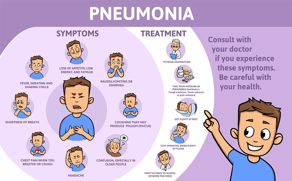 Πνευμονία - Πως αμτιμετωπίζεται